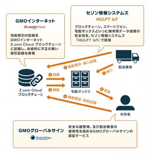 ブロックチェーン3社の連携イメージ